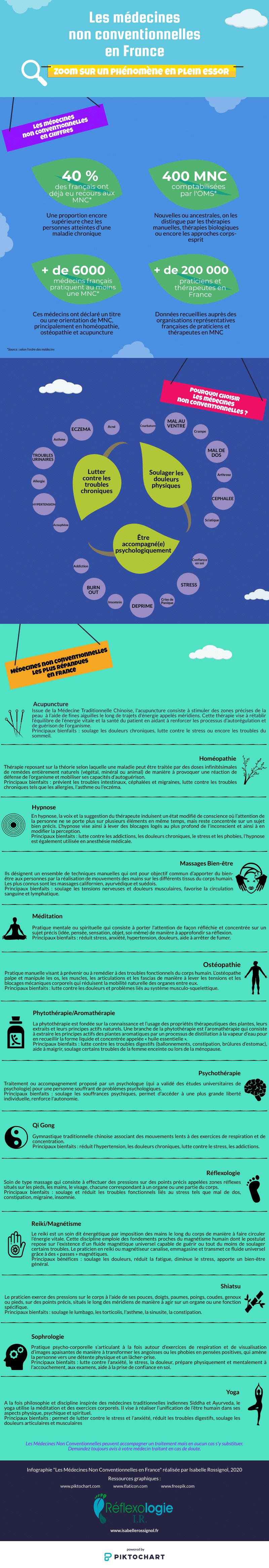 Infographie-medecines-douces-2020